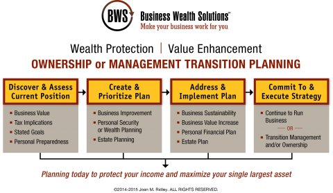 Ownership Management Transition Value Enhancement